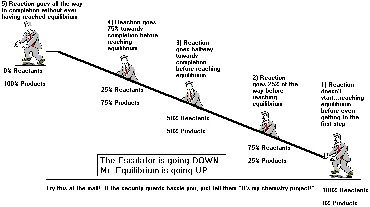 Chemistry Reaction Rates and Equilibrium