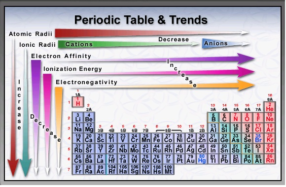 Worksheets Periodic Table Trends Worksheet 1000 images about science on pinterest periodic table learn more at marric us